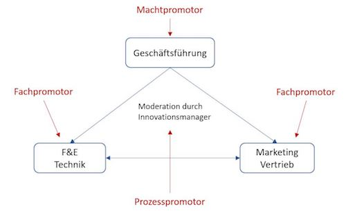 promotorenmodell-geschwindigkeit-innovationsmanagement