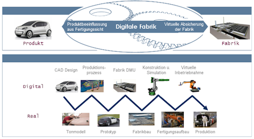Digitale Fabrik VW