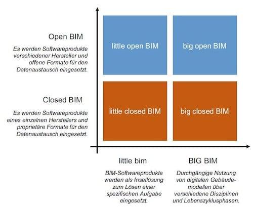 BIM Matrix