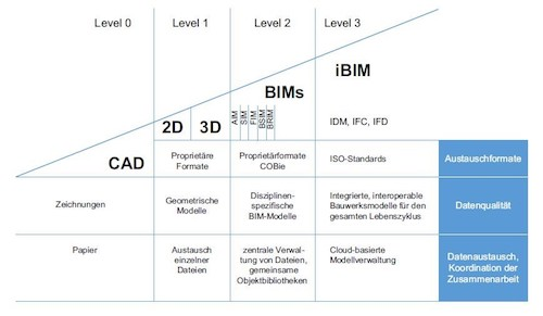 What is Building Information Modeling (BIM) and what changes does it