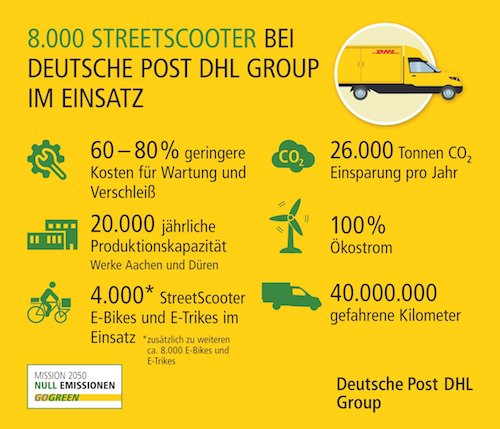 Streetscooter Deutsche Post DHL