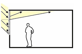 Lichtumlenkplatte