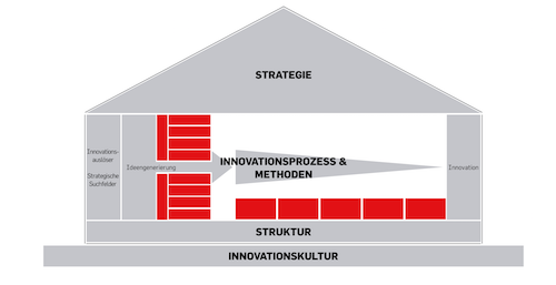 House of Innovation