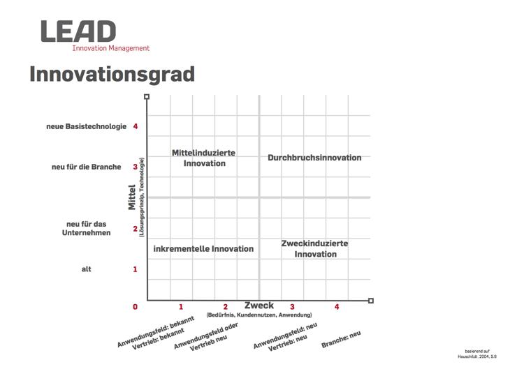 Bestimmung des Innovationsgrades