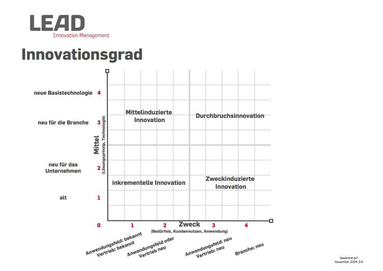Innovationsgrad nach Hauschildt