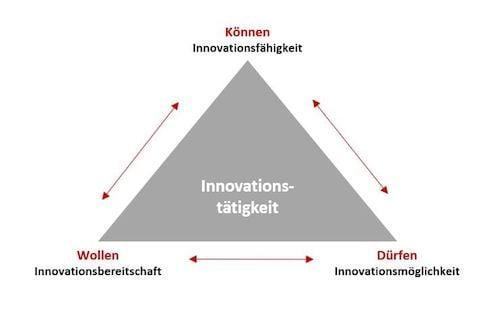 Innovationskultur - was ist das