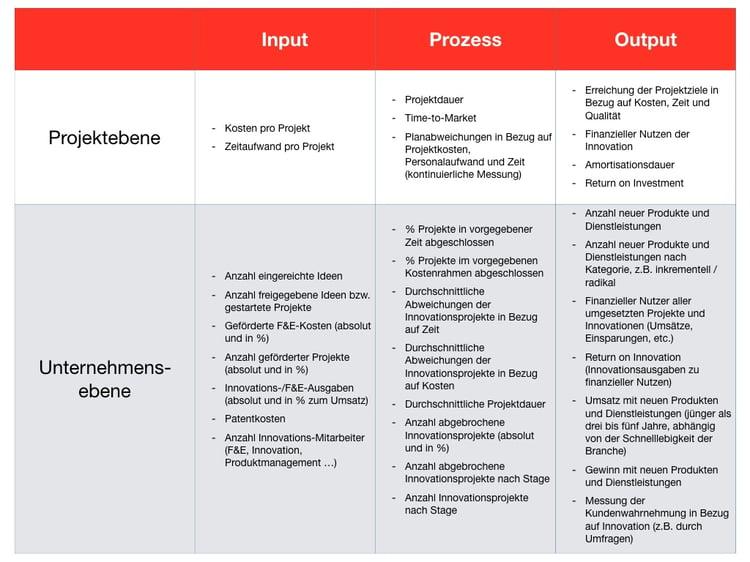 Kennzahlen im Innovationsmanagement