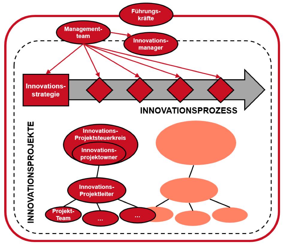 Rollen im Innovationsmanagement