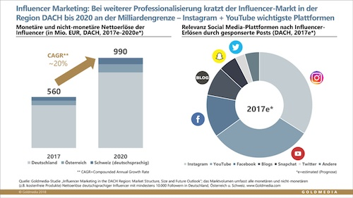 Influencer_Marketing_Markt_DACH_Goldmedia