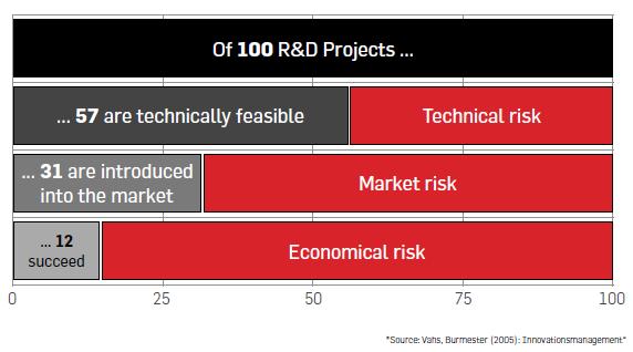 Erfolg von R&D Projekten