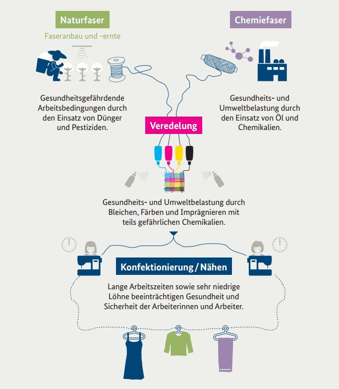 Nachhaltigkeit Textilindustrie