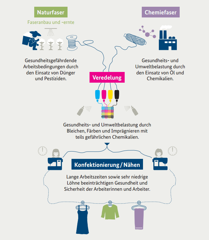 Sustainable Solutions In The Textile Industry