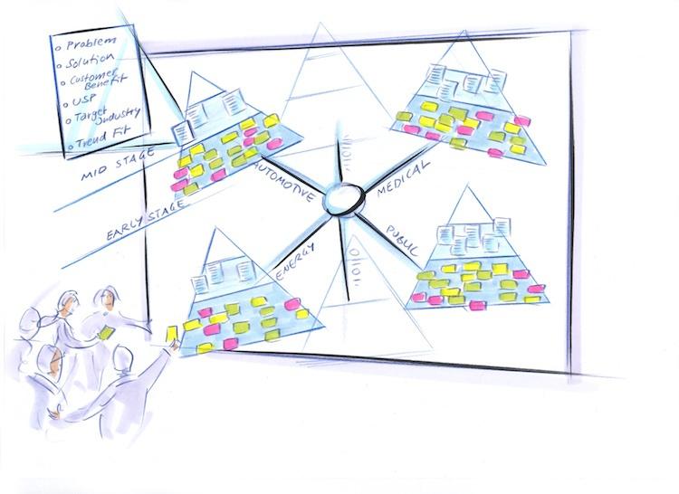 Innovationsstruktur