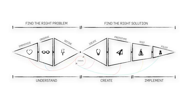 Design Thinking BPP