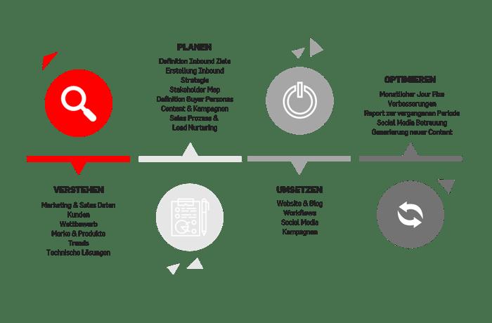 In 4 Schritten zum erfolgreichen Inbound Marketing