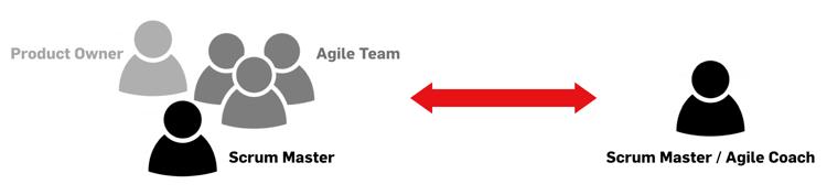 Rollen bei LEAD Agile