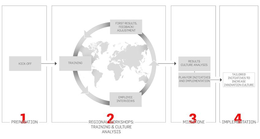 4 pasos de Innovation Culture